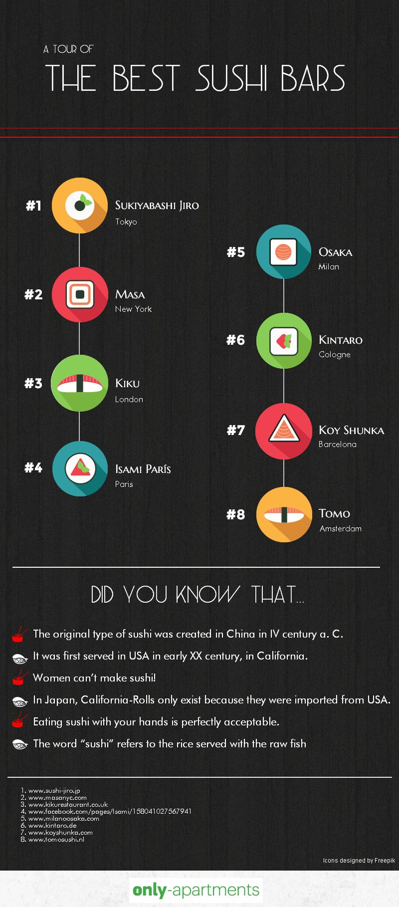 TOP 8 restaurantes de sushi en el mundo